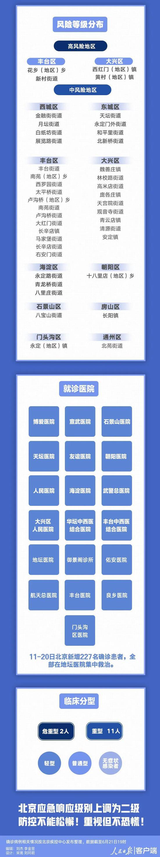 北京10天新增227例,都是谁?去过哪?插图