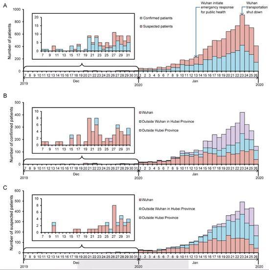 确诊+疑似(A)病例数变化;确诊(B)、疑似(C)病例数在武汉、武汉以外的湖北城市和湖北省外的变化趋势。