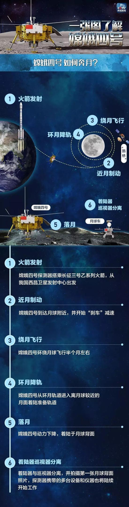 澳门威尼斯人平台_嫦娥四号为什么要在夜里发射_月球背面着陆很难吗