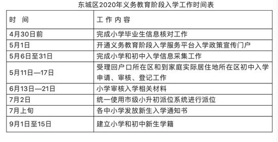 北京东城入学政策发布:2018年6月30日以后房产多校划片派位入学