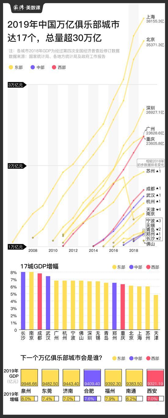 上海历年gdp_上海研发经费占GDP比例首次超4%,专家怎么看?