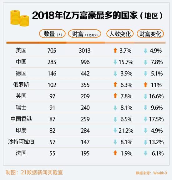 纽约亿万富豪仍最多,北京第六