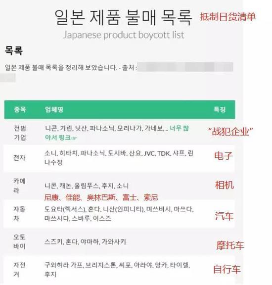 (韩国媒体制作的抵制清单反映了韩国人生活中常见的日本商品)