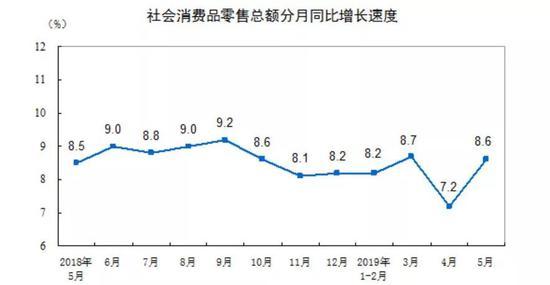 2018年5月-2019年5月社会消费品零售总额增速 来源:国家统计局网站