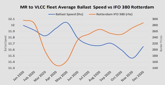 上图显示了2020年1月到12月,从MR(3.5万-5.5万载重吨中程油轮)到VLCC(30万吨超级油轮),油轮船队平均空驶航速与鹿特丹380船用燃料油价格的关系,空驶航速从国际油价开始V型反弹后的红五月就不断下挫。