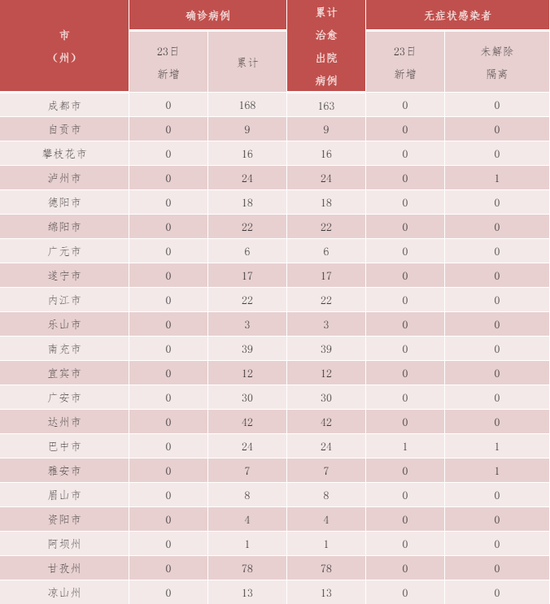 四川23日新增无症状感染者1例 为湖北输入
