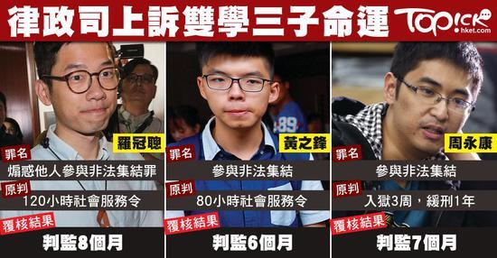 """2017年8月,香港高等法院裁定,改判三名2014年非法""""占中""""分子入狱监禁6至8个月。原审中三人只被判进行社会服务或缓刑,无须入狱,香港律政司认为刑期过轻,遂提出刑期复核(来源:香港经济日报)"""