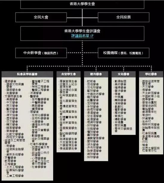 香港大学学生会组织架构一览