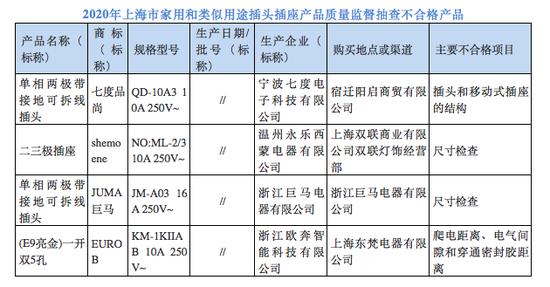 上海抽查插头插座产品45批次,这些抽检不合格