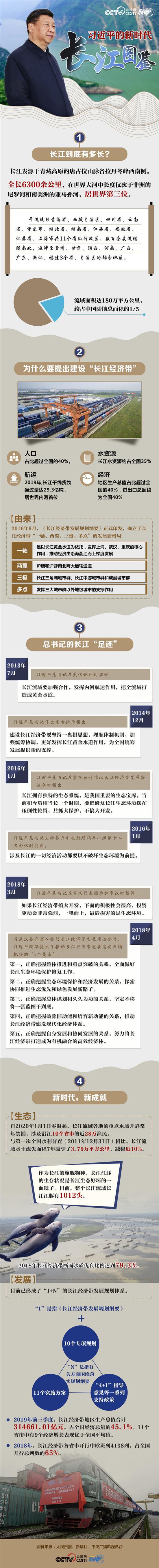 习近平的新时代长江图鉴