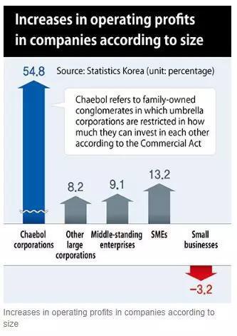 (财阀企业盈利增速远超其他类型企业 图片来源:HANKYOREH )