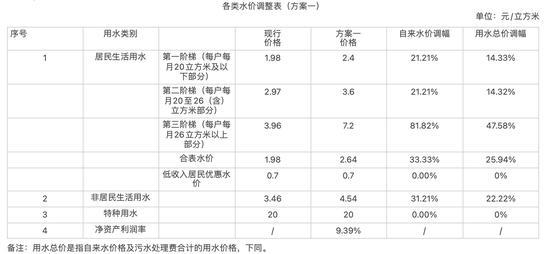 广州自来水价最低或涨二成每户阶梯水量上限下调