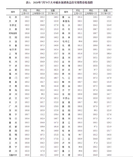 7月房价平稳 北京新房价格上涨二手房持平