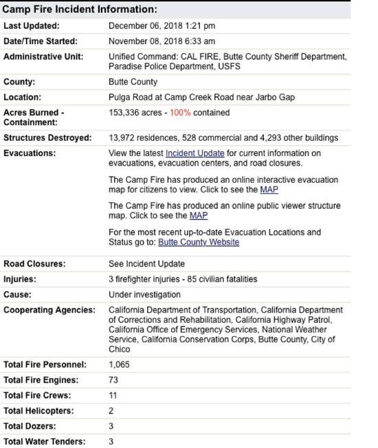 坎普山火细目,来源:添利福尼亚州森林及防火局(CAL Fire)