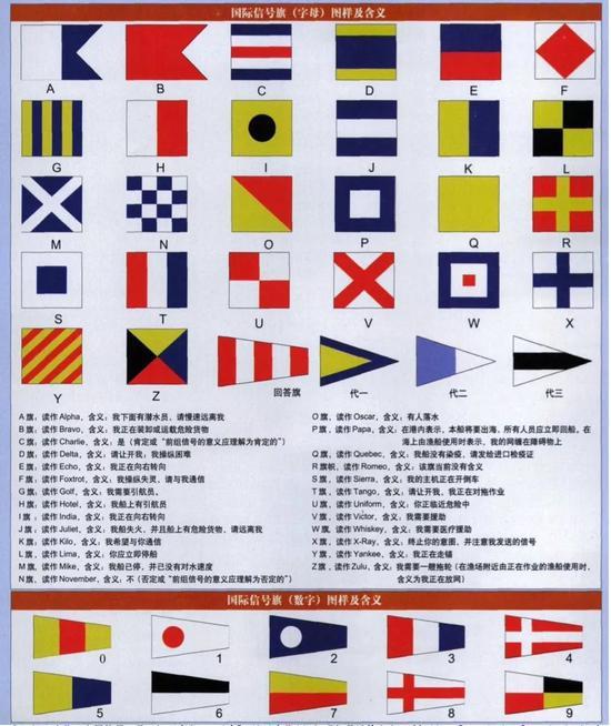 图片来源:张一鸣 :《国际信号旗常识》,《现代舰船》2007第2期。
