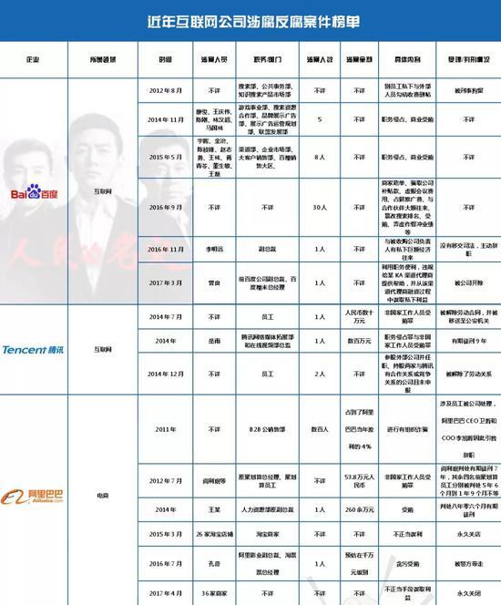 近年互联网公司涉腐反腐案件榜单(部分)