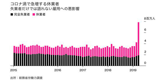 2015年-2020年4月日本休业者与失业者数量对比图(彭博社日语版)
