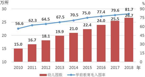 △2010—2018年幼儿园数及学前教育毛入园率情况(数据来源:国家统计局)