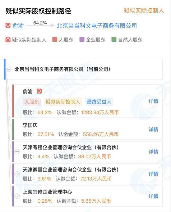 根据天眼查信息,俞渝最终持股64.2%,李国庆27.5%
