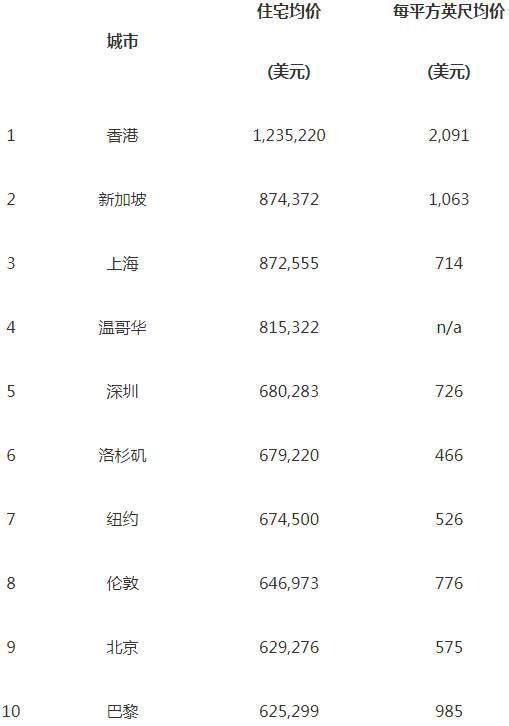 全球房价最高的十座城市 中国占四席!!