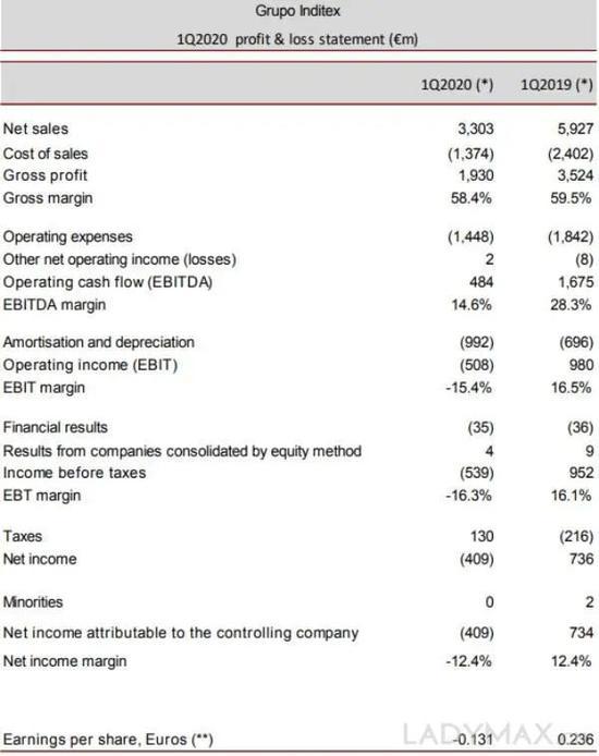 图为Inditex集团第一季度主要业绩数据