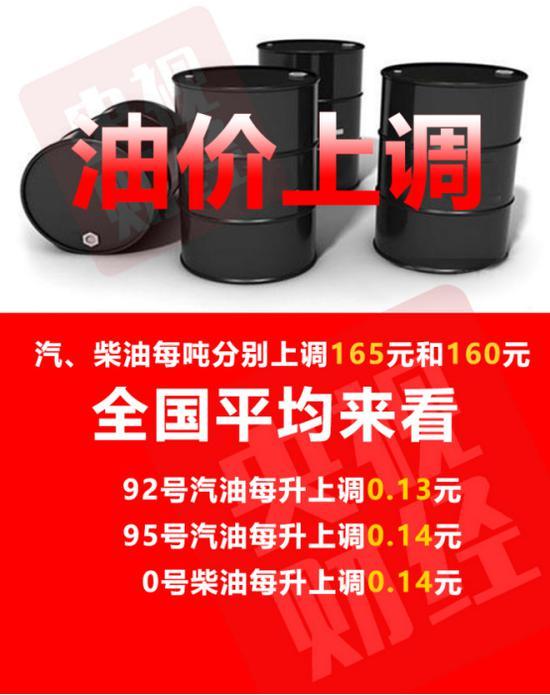 松桃百姓网:油价迎四连涨 加满一箱92号汽油将多花约6.5元