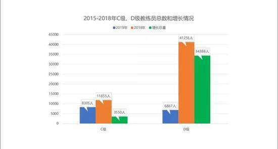 2015年到2018年C级、D级教练员总数和增长情况。中国足协提供