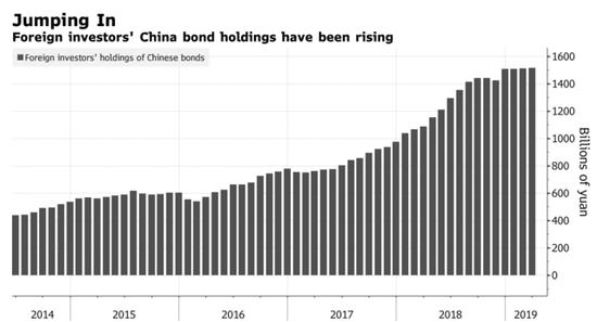 外资对中国债券投资兴趣逐年上升(图源:彭博社)