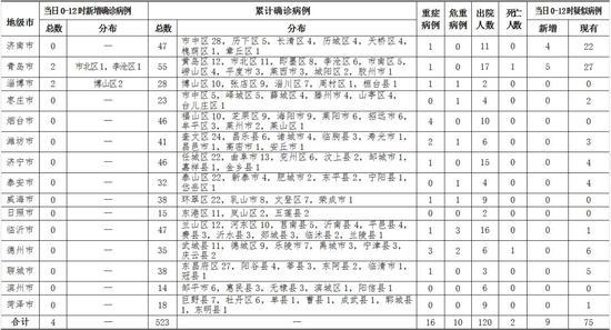 中国环境保护总局