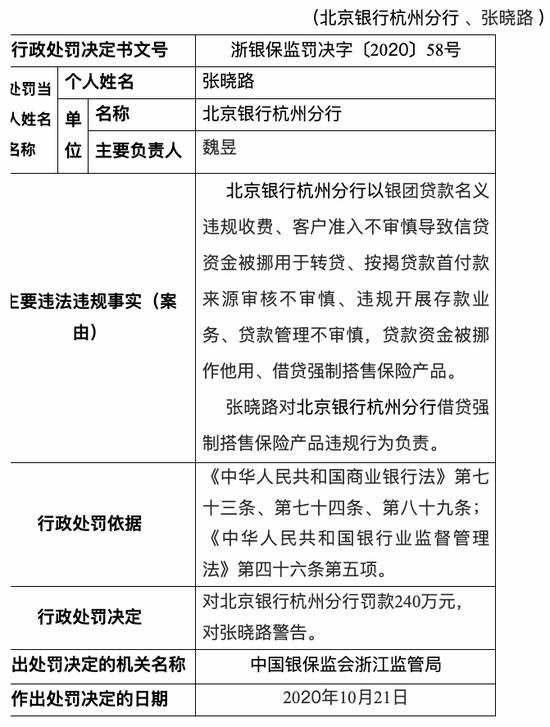 借贷强制搭售保险产品 北京银行杭州分行被罚240万元