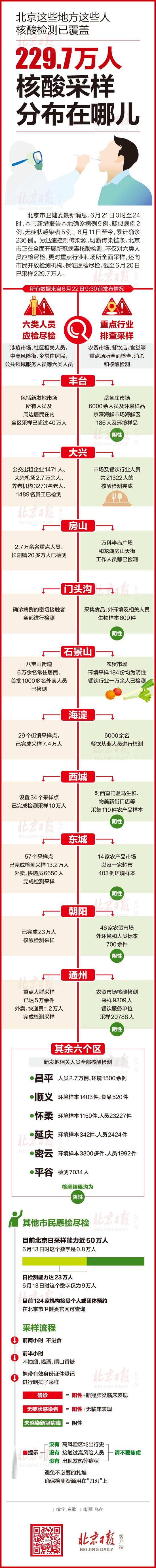 北京229.7万人核酸采样,分布在哪儿插图
