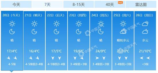 北京未来7天天气预报。(数据来源:天气管家客户端)