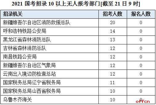 2021国考将于24日报名截止 这些职位尚无人报考