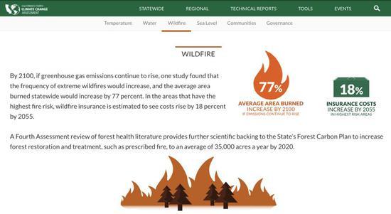 《添利福尼亚州第四次气候转折评估》相关山火的概述