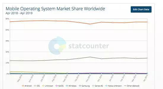 (根据全球网站通讯流量监测机构Statcounter数据显示,截至2019年4月,在移动端操作系统中,谷歌Android系统占74.85%,苹果iOS占22.94%,其余平台占比都不超过1%)