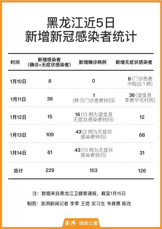 8+36+15+109+61,黑龙江新冠感染人数破200