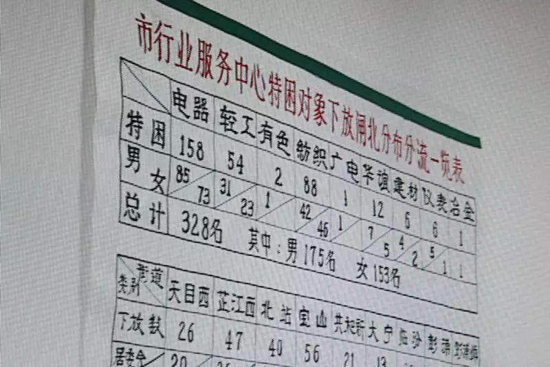 1997年,为下岗职工设立的再就业服务中心内写有分流情况告示。