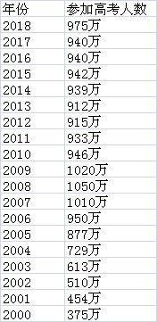 河南今年高考报名人数逼近百万 西南地区增速最猛