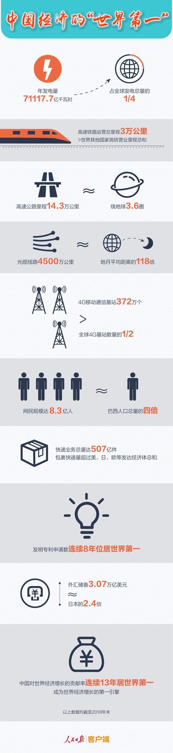 """图解:《中国经济的""""世界第一""""》"""