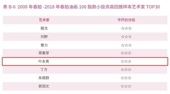 图片来源:《中国艺术品拍卖市场调查报告(2018年春季》