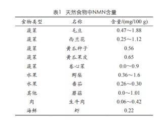 (引自赵娟等的《烟酰胺单核苷酸的研究及应用进展》)