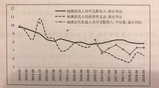 图片来源:中国宏观经济分析与预测(2018-2019)
