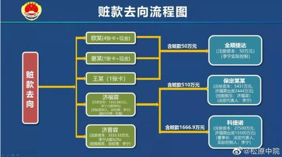赃款去向流程图图片来源   微博@松原中院