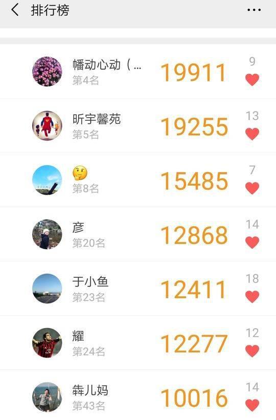 泸州出入境民警微信运动步数(数据均来自于办证大厅)