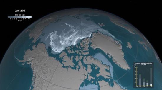 1985、1993、2016年北极最厚的漂浮海冰不断丢失
