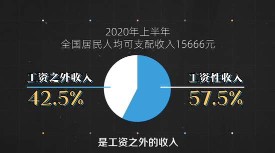 2020年上半年人均可支配收好