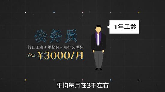 中部地区幼县城公务员月薪