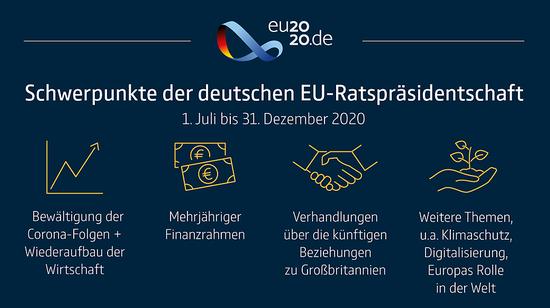 △德国担任欧盟轮值主席国做事重点。图:德国联邦当局