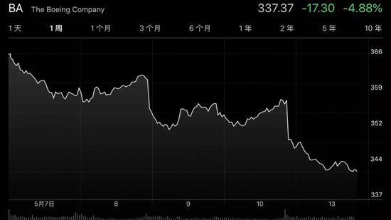 波音下跌约4.9%。来源:雅虎财经