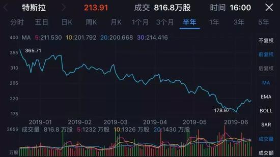 2019年以來特斯拉股價已下跌35%